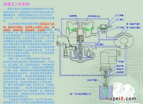 摩托车化油器基础工作原理