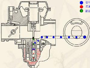 摩托车化油器工作原理