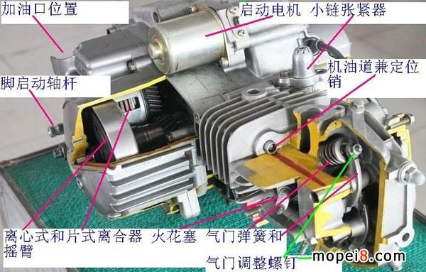 摩托车发动机原理及整车结构