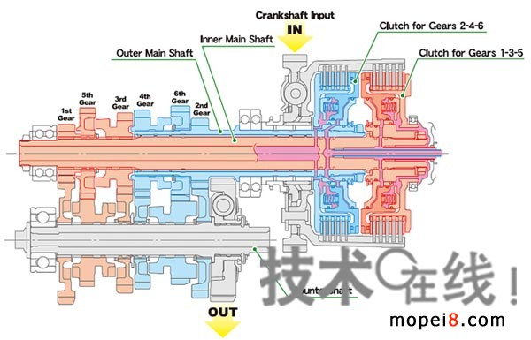 本田摩托车用双离合器变速箱详情