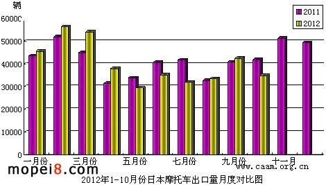 2012年1-10月份日本摩托车出口量月度对比图