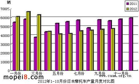 2012年1-10月份日本摩托车产量月度对比图