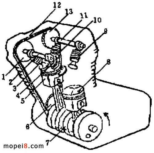 轻骑铃木gsx250型发动机工作原理及气门间隙测量调整