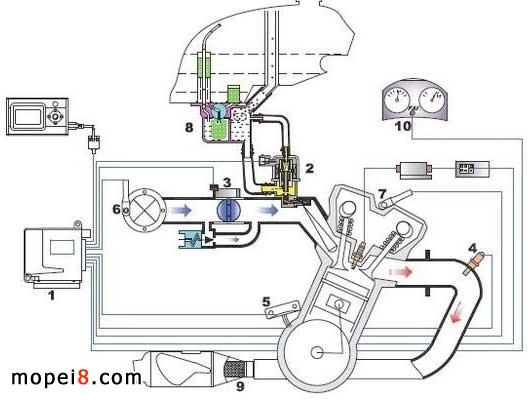动力喷嘴相当于人的心脏,它的功能是根据ECU发来的指令,将燃油定时定量地喷入发动机的 进气道。 节气门体总成包括节气门体和节气门位置传感器,它是由执行驾驶员直接操作的,空气通过节 气门才能进入发动机, ECU通过节气门位置传感器获得节气门的开度。 氧传感器安装在排气道上,它的功能是检测废气中氧的浓度, ECU根据这个信息及时调整燃油 喷射量,使其与空气的比例保持在最佳状况,这个过程称为闭环控制。 角标传感器的功能是提供曲轴当前的角度位置, ECU单元根据这个信息计算发动机转速并确定 燃油喷射和点火时