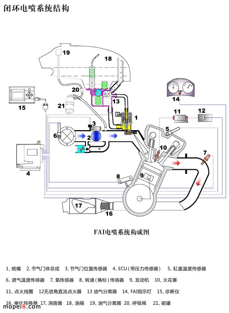 工作原理电喷摩托车是一种新型摩托车,是通过微电脑根据发动机的负荷