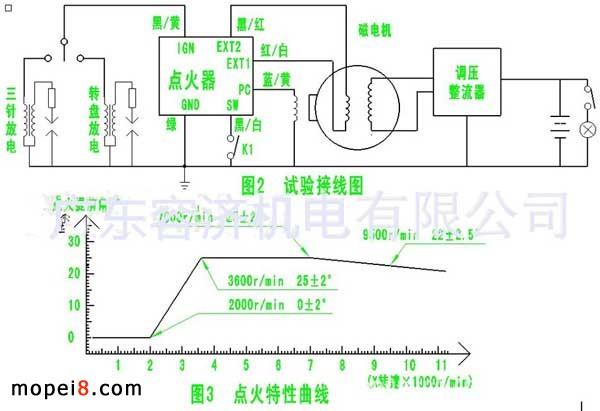 新闻中心 03 摩托车点火器试验特性  2,sm007e磁电机,smjl351调压器