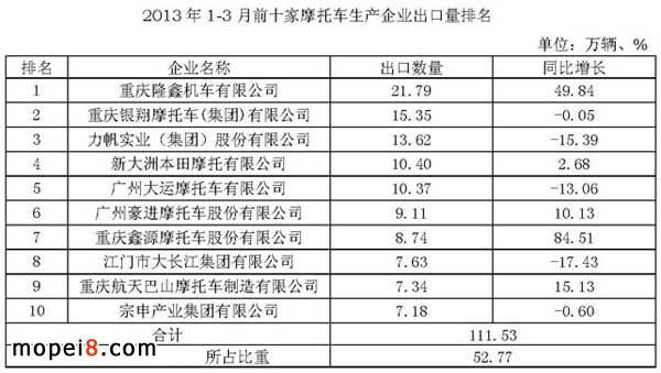 2013年1-3月前十家摩托车生产企业出口量排名