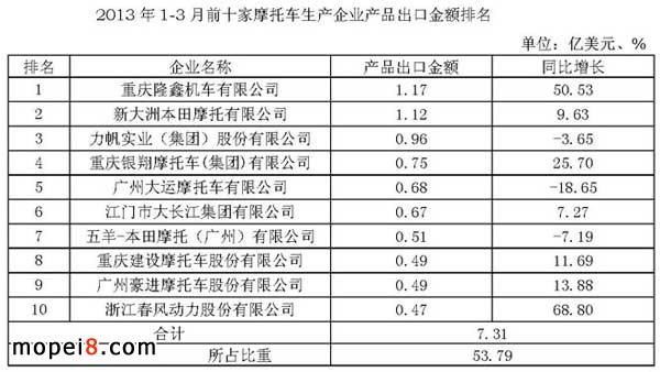 2013年1-3月前十家摩托车生产企业产品出口金额排名