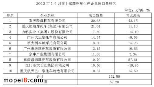 2013年1-4月前十家摩托车生产企业出口量排名