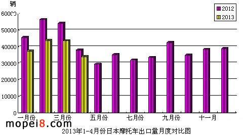 2013年1-4月份日本摩托车出口量月度对比图