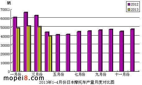 2013年1-4月份日本摩托车产量月度对比图