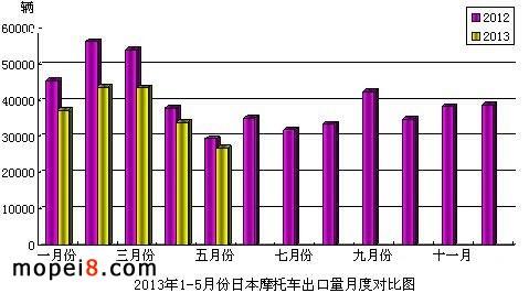 2013年1-5月份日本摩托车出口量月度对比图