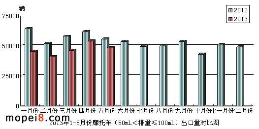 50mL<排量≤100mL 摩托车出口情况