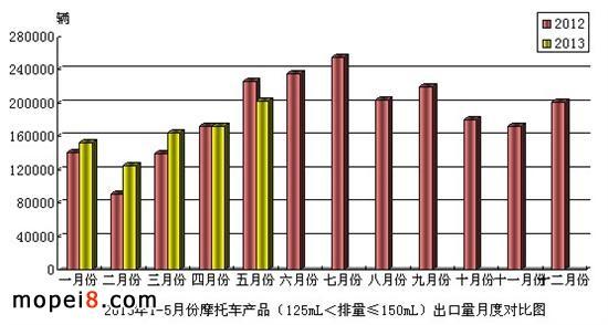 125mL<排量≤150mL 摩托车出口情况