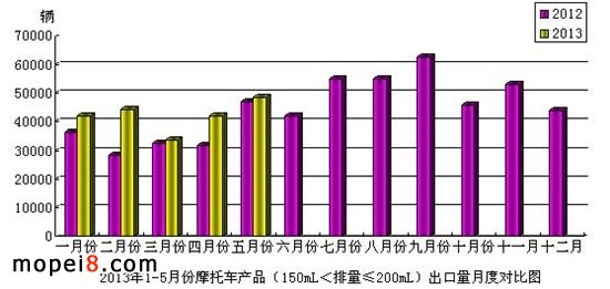 150mL<排量≤200mL 摩托车出口情况