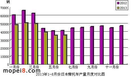 2013年1-6月份日本摩托车产量月度对比图