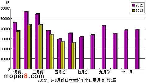 2013年1-6月份日本摩托车出口量月度对比图