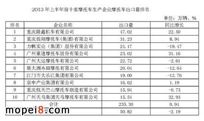 2013年上半年前十家摩托车生产企业摩托车出口量排名