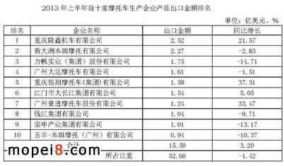 2013年上半年前十家摩托车生产企业产品出口金额排名