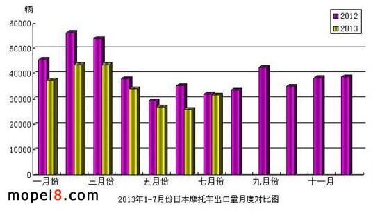 2013年1-7月份日本摩托车出口量月度对比图