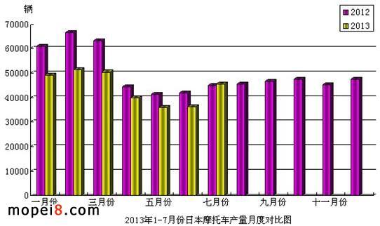 2013年1-7月份日本摩托车产量月度对比图
