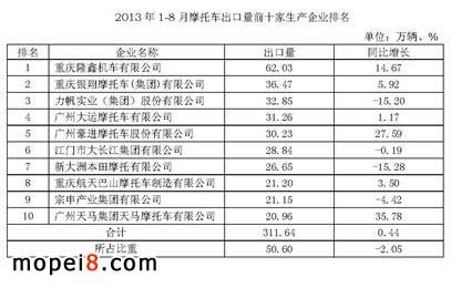 2013年前8月摩托车生产出口及企业排名情况简析