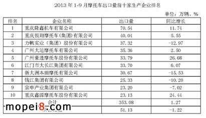 1-9月摩托车出口量前十家生产企业排名