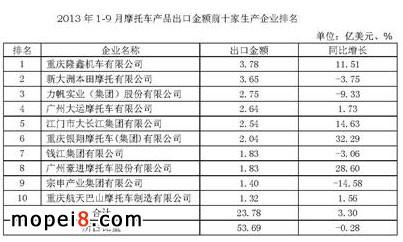 1-9月摩托车产品出口金额前十家生产企业排名