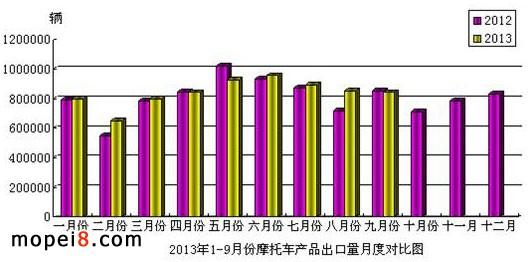2013年1-9月份摩托车产品出口量月底对比图