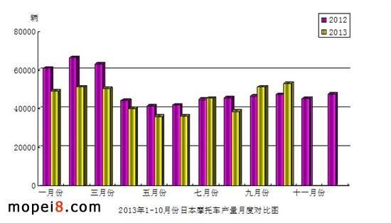 1-10月份日本摩托车产品产量月度对比