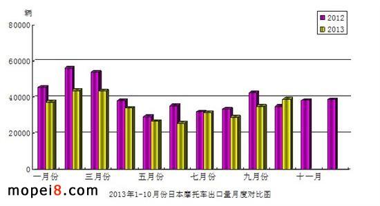2013年1-10月份日本摩托车产品出口量月度对比