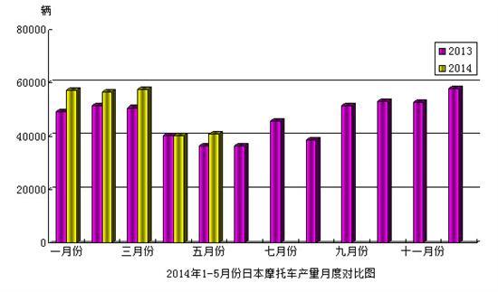 2014年1-5月份日本摩托车产量月度对比图