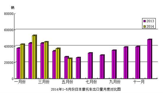 2014年1-5月份日本摩托车出口量月度对比图