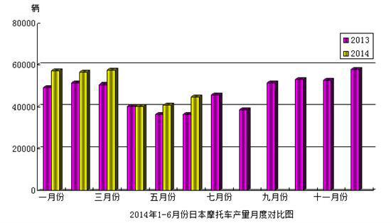 日本摩托车统计