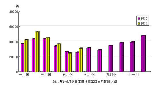 2014年6月份日本摩托车产量及出口量