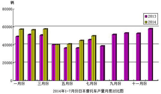 2014年1-7月份日本摩托车产量月底对比图