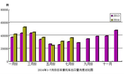 2014年1-7月日本摩托车出口量月度对比图