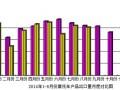 2014年8月份摩托车产品出口情况简析