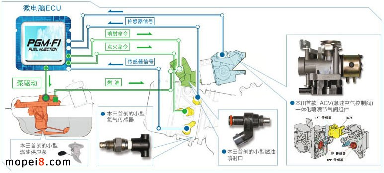 03 本田pgm-fi摩托车电喷系统  pgm-fi 工作原理   pgm-fi智能电喷