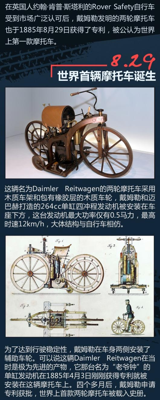全球第一辆摩托车诞生