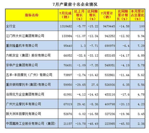 2016年7月摩托车产量前十名企业