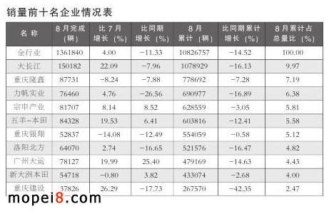 摩托车产销前十名企业情况表