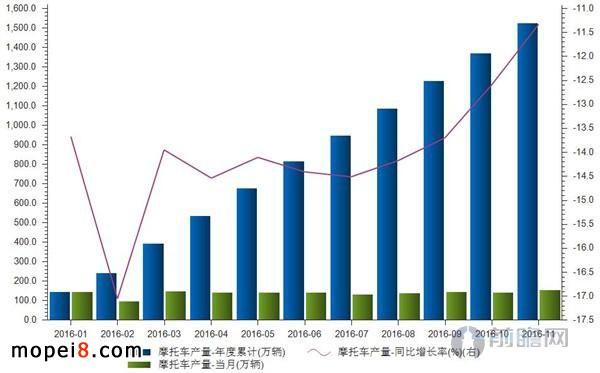 2016年前11个月摩托车行业数据简析