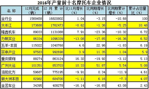 2016产量前十名摩托车企业情况