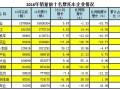 2016年摩托车产销数据简析