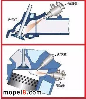 化油器摩托车和电喷摩托车的区别