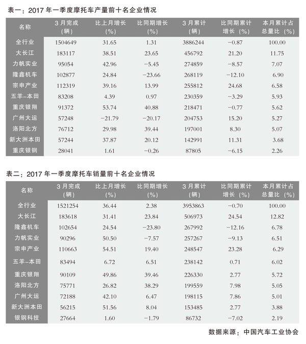 2017年中国摩托车行业产销开局良好