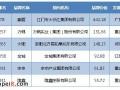 6家摩托车企业入围中国品牌500强