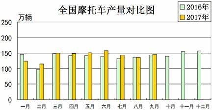 2017年9月份摩托车行业数据简析