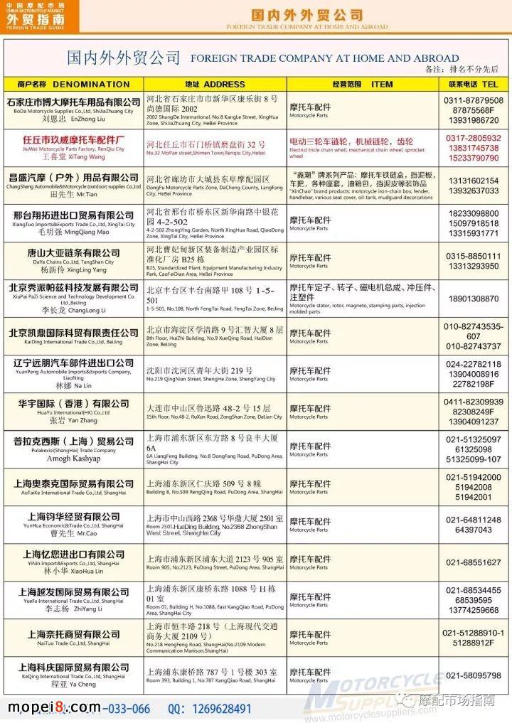中国摩配市场外贸厂商名录
